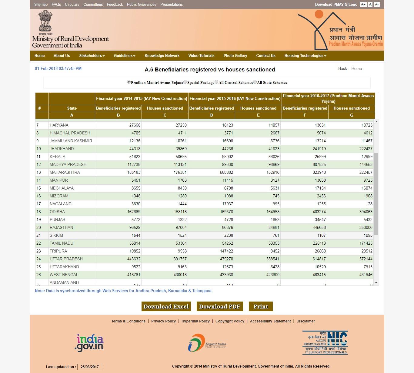 प्रधानमंत्री आवास योजना ग्रामीण लिस्ट राजस्थान 2021|ऑनलाइन नाम देखें|