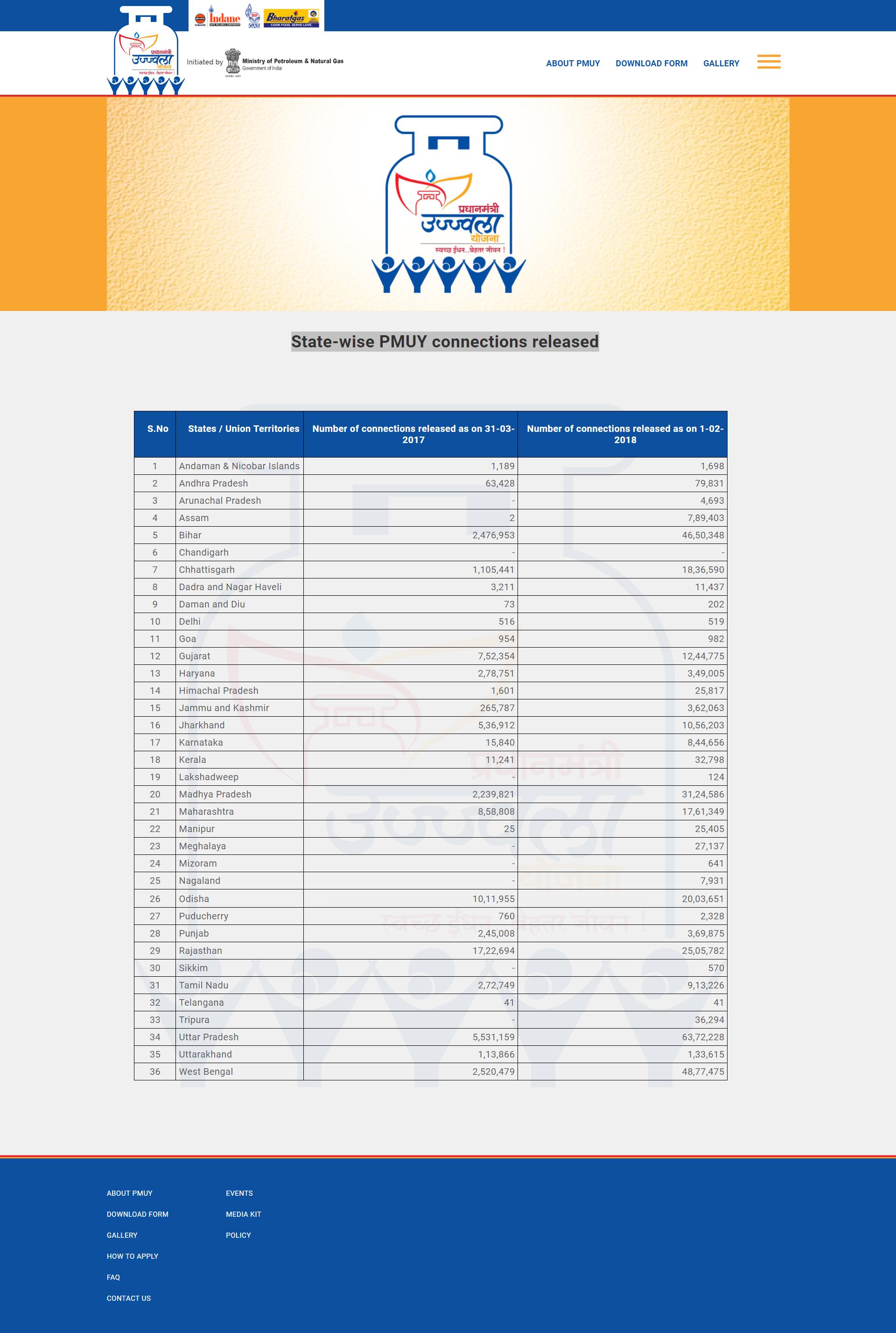 प्रधानमंत्री उज्ज्वला योजना मुफ्त गैस कनेक्शन ऑनलाइन आवेदन  एप्लीकेशन फॉर्म