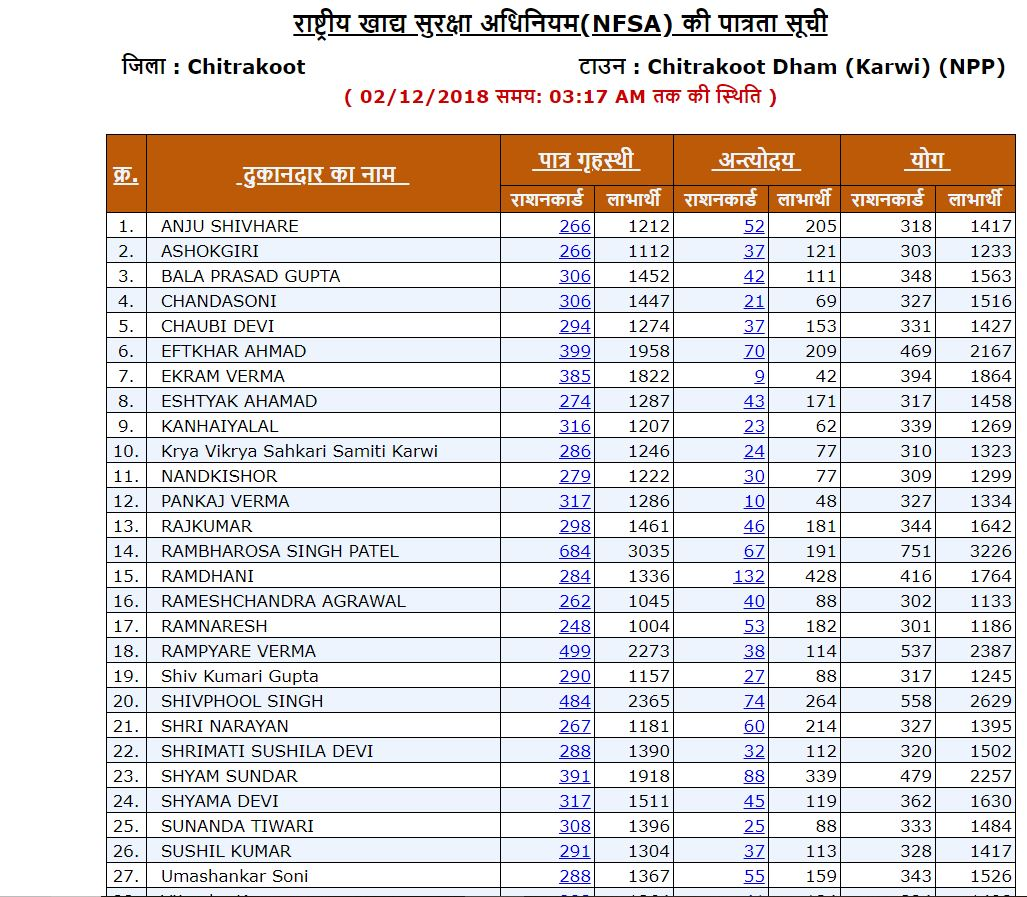 UP new ration card list 2019