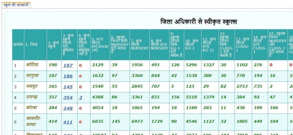 RTE Chhattisgarh (CG) Admission 2021   Online Application Form, Last Date, Status & School List