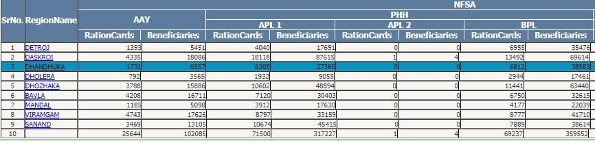 Ration Card Online List 2021 | सभी राज्यों की राशन कार्ड सूची ऑनलाइन देखें , अपना नाम खोजें