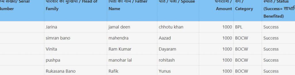RajasthanAnugrh Yojana List