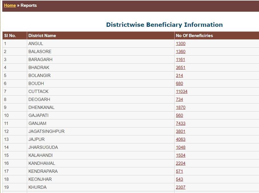 District Wise Odisha Labour List 2021, View/Check Shramik Card Online