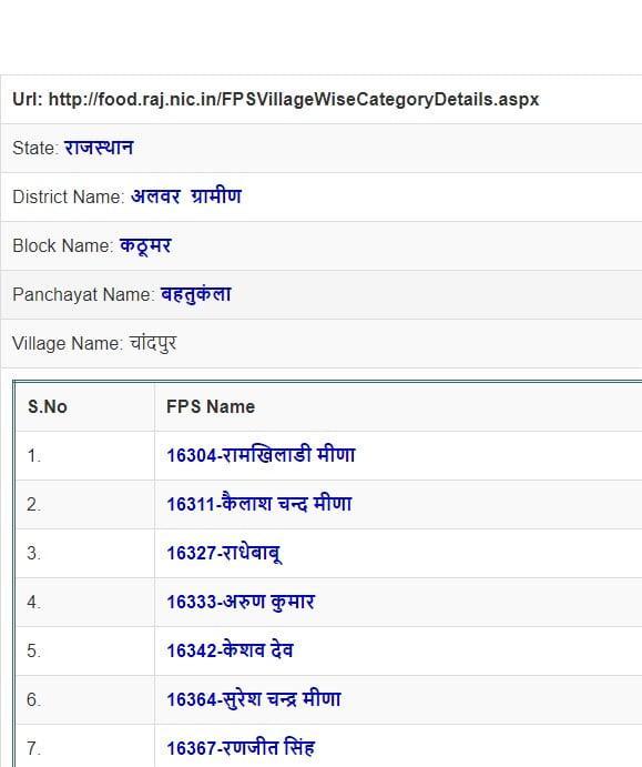 राजस्थान राशन कार्ड लिस्ट 2021 जिलेवार   Food Raj Rajasthan Ration Card (APL, BPL, AAY) List