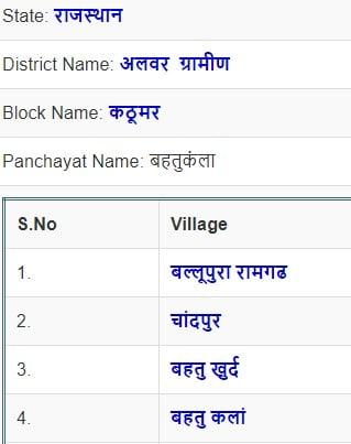 village wise ration card beneficiary list rajasthan