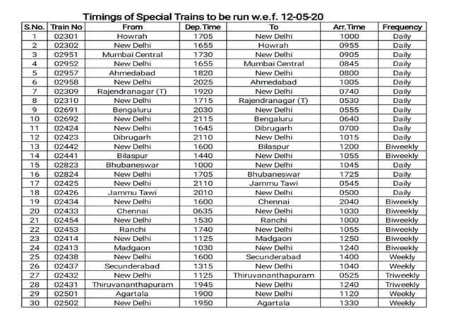 IRCTC Special trains list 2020