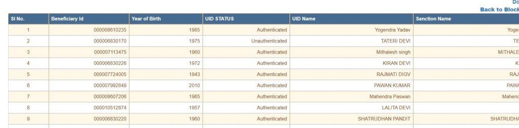 Elabharthi Bihar | District Wise Pension List/Payment Status 2021 Jeevan Praman List & Verification