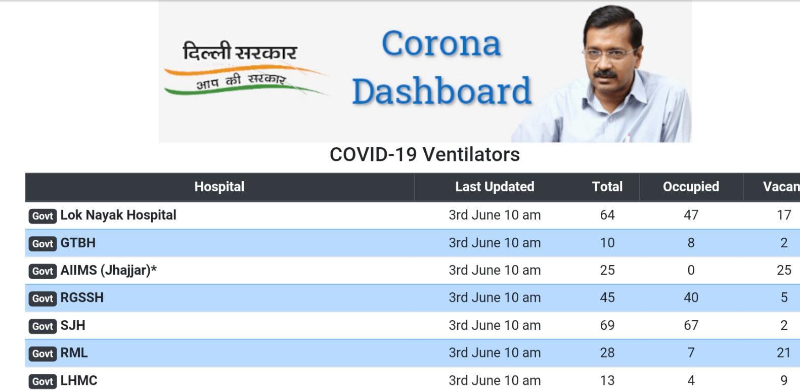 Delhi live ventilators availability