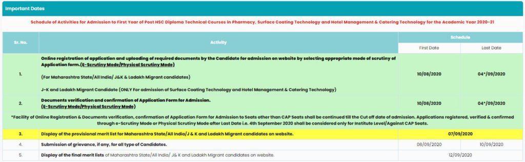 DTE Maharashtra Merit List 2020