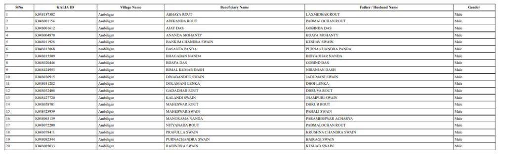 Kalia Yojana Beneficiary List 2020