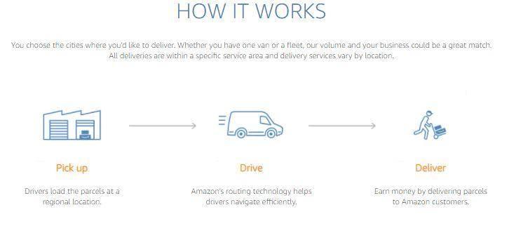 Amazon Delivery Jobs 2021 | logistics amazon apply now, Create Account on logistics.amazon portal