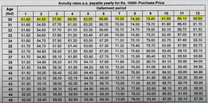LIC Table Number 858 Annuity Interest Calculator