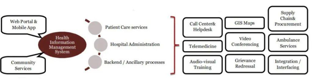 E Health Card Scheme Delhi