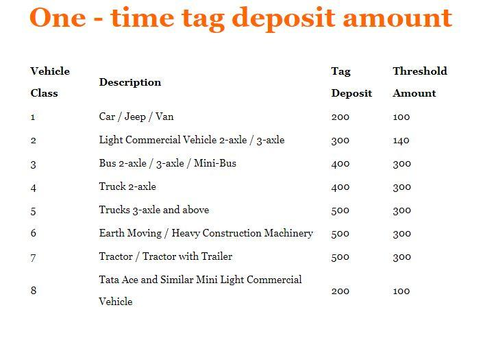 FASTag Electronic Toll Collection 2021