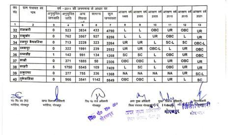 Bharohiya Development Block Reservation List 2021