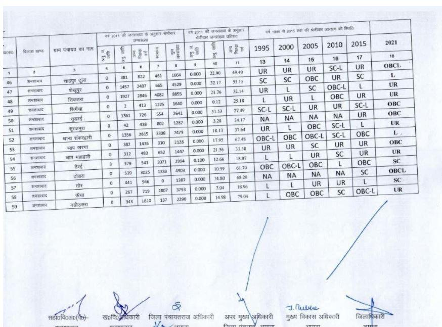Reservation List of Seats Released For Agra District