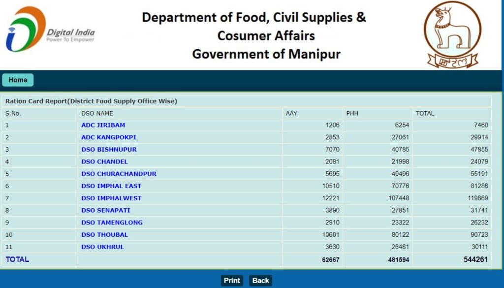 View/Search Details Online Of Manipur Ration Card