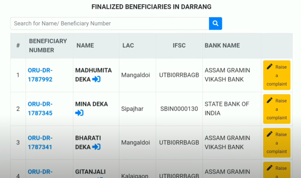 Assam Orunodoi Scheme Online Apply, arunodoi List 2021, Check Status