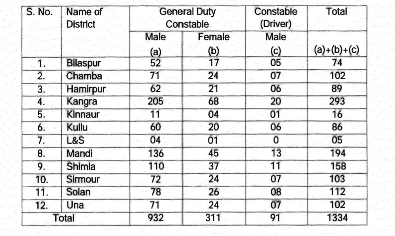 Himachal pradesh police vacancy 2021