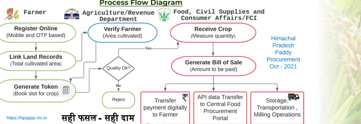 Apply for HP Paddy Procurement