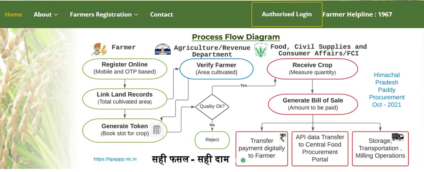 Login HP Paddy Procurement Portal